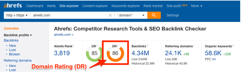 What is the Ahrefs' Domain Rating