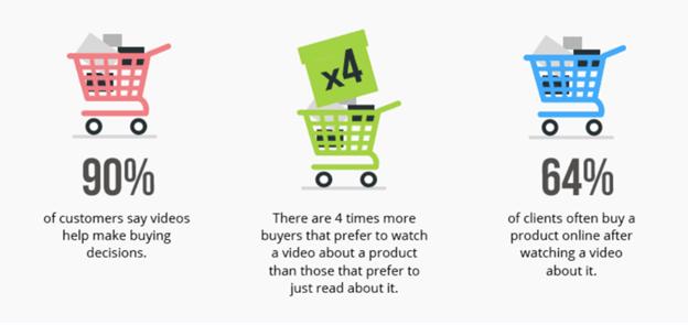 Videos Escalate Sales and Conversion Ratio
