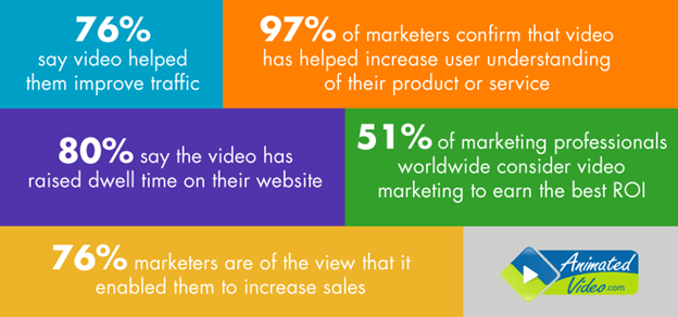 Videos Improve Search Engine Ranking