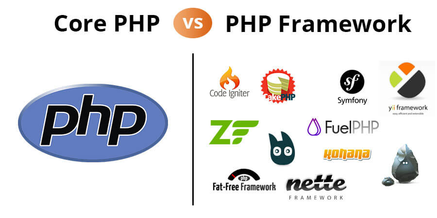 How to Define the Difference Between PHP Framework and Core PHP Development